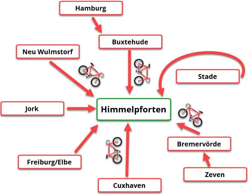 Gemeinsame Tour zum Allesamt-Gemeinde-Fest @ Volksbank Himmelpforten